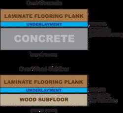 Underlayment Under Your Laminate Floor, What Do You Need To Put Under Laminate Flooring